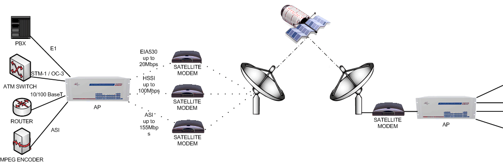 ap-multi-service-convergence-over-satellite.png