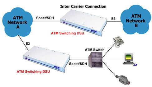 ATM Switch Converter
