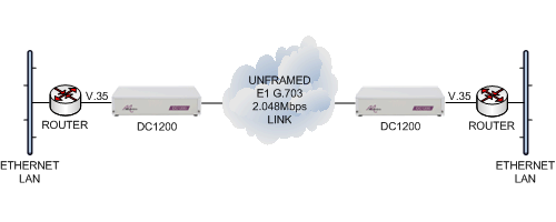V.35 routers connected together via an unframed E1 G.703 leased line using DC1200 units