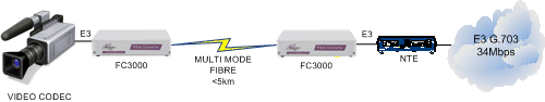 FC3000 Video to NTE extension over multimode fibre