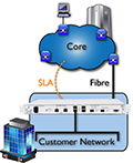 Core to Edge Network
