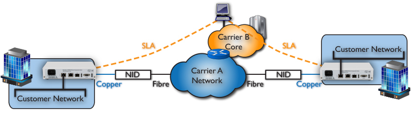Wholesale infrastructure & multi-carrier deployments