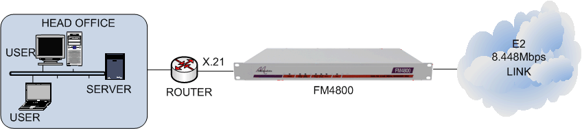 FM4800 connecting an X.21 router to an E2 8.448Mbps leased line