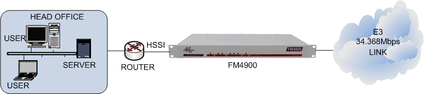 FM4900 connecting an HSSI router to an E3 34.368Mbps leased line
