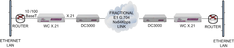 LAN extension over Fractional E1 Nx64kbps leased lines