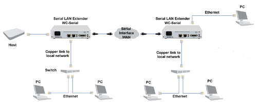 WC-Serial units performing Ethernet service demarcation and media conversion