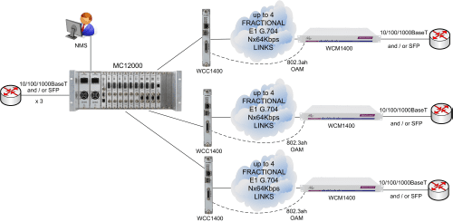 MetroConnect Solution for Carrier Ethernet Service Demarcation