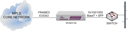WCM3100 delivering Ethernet services from an MPLS core network